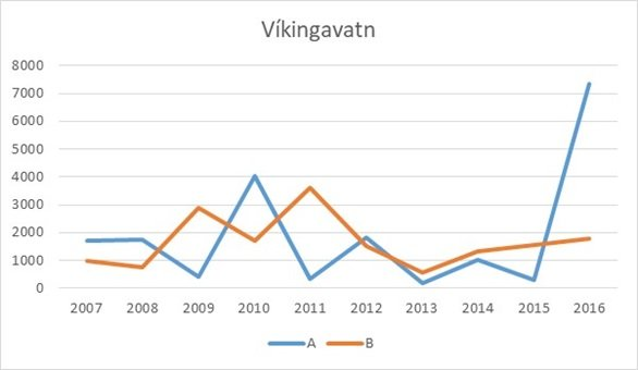 vikingavatn