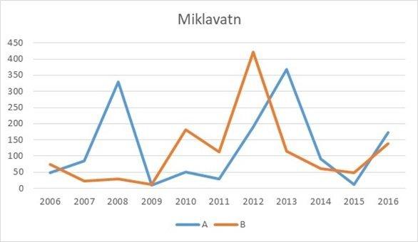 miklavatn