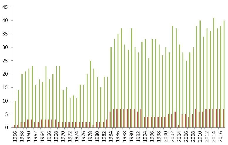 2. mynd. Fjöldi svæða (rauðar súlur) talin á athugunarsvæðinu frá 1956-2017 og fjöldi tegunda (grænar súlur) sem sáust. Figure 2. Number of areas (red columns) counted during each winter bird count from 1956-2017 and the number of bird species (green columns) recorded.