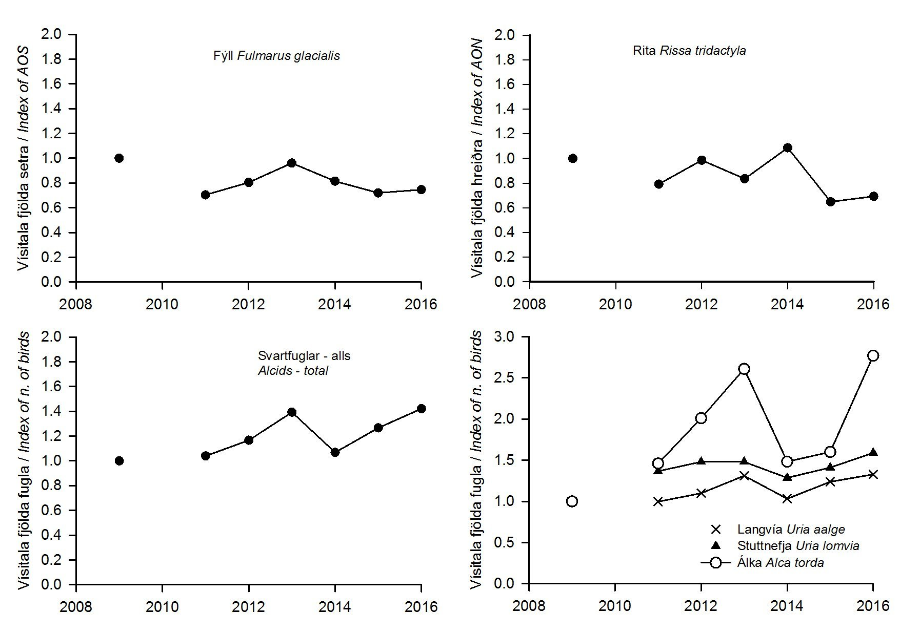 3. mynd. Vísitala á fjölda sjófugla á talningarsniðum í Grímsey 2009-2016. Figure 3. Index of changes of the mean number of seabirds from eight transects on Grímsey island during 2009-2016.